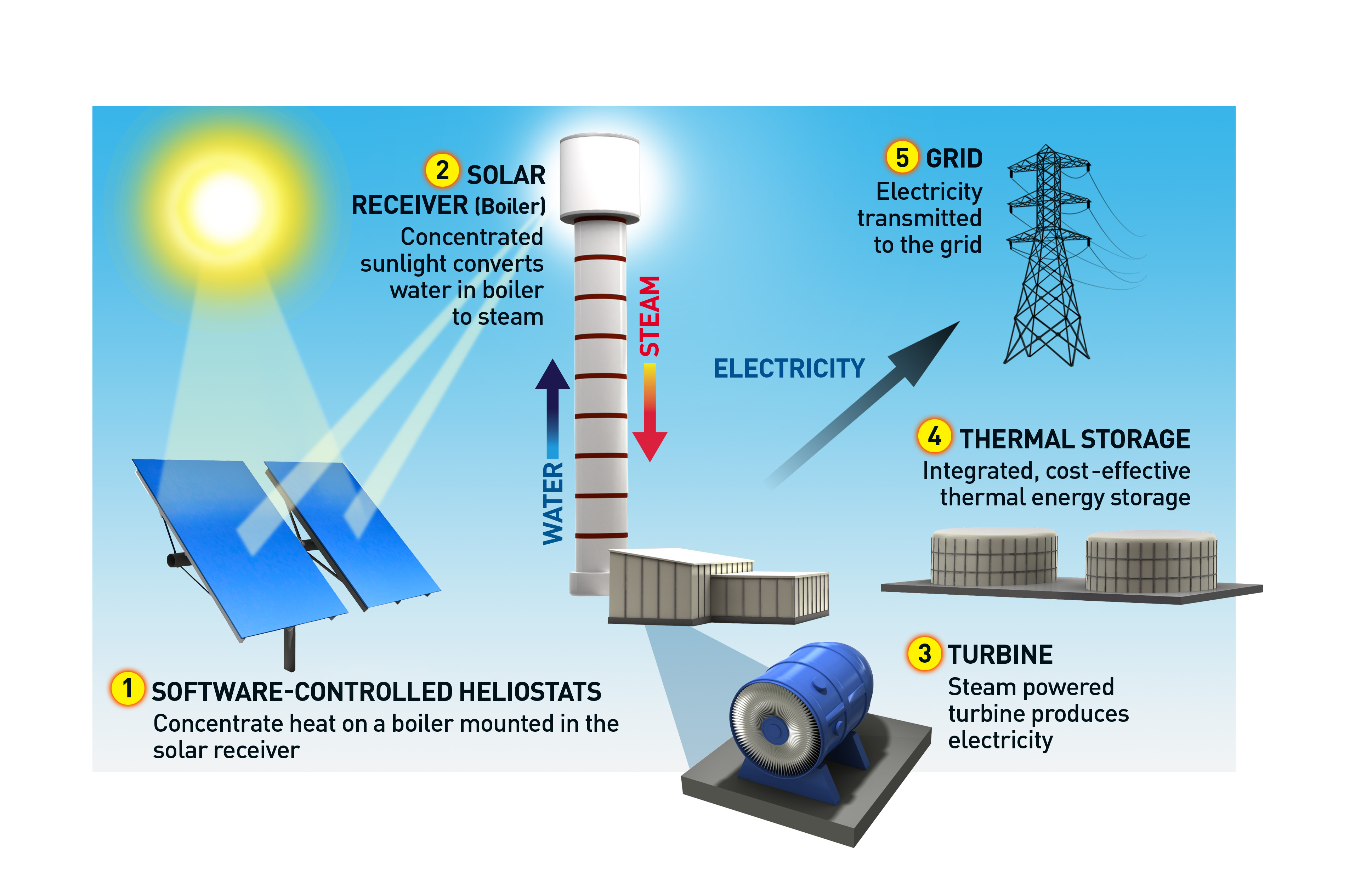 Have rumors of concentrated solar s demise been greatly